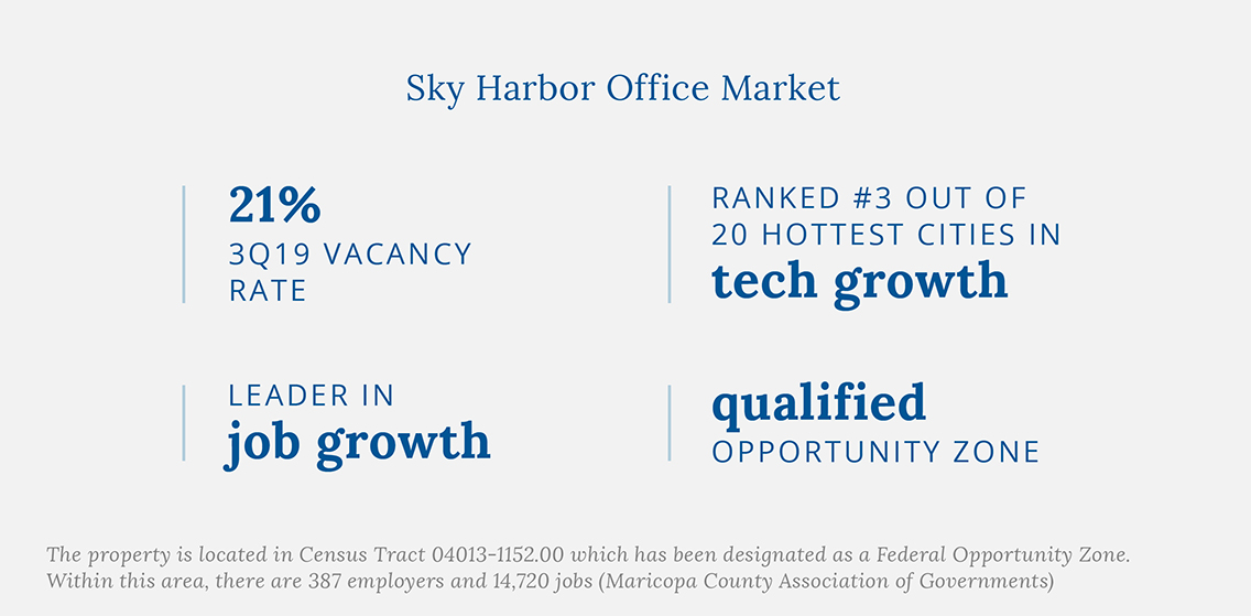 Sky Harbor Office Market