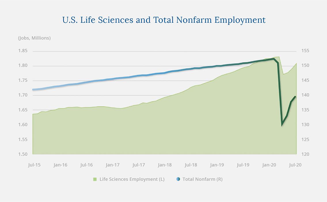 US Life Sciences Total Nonfarm Employment