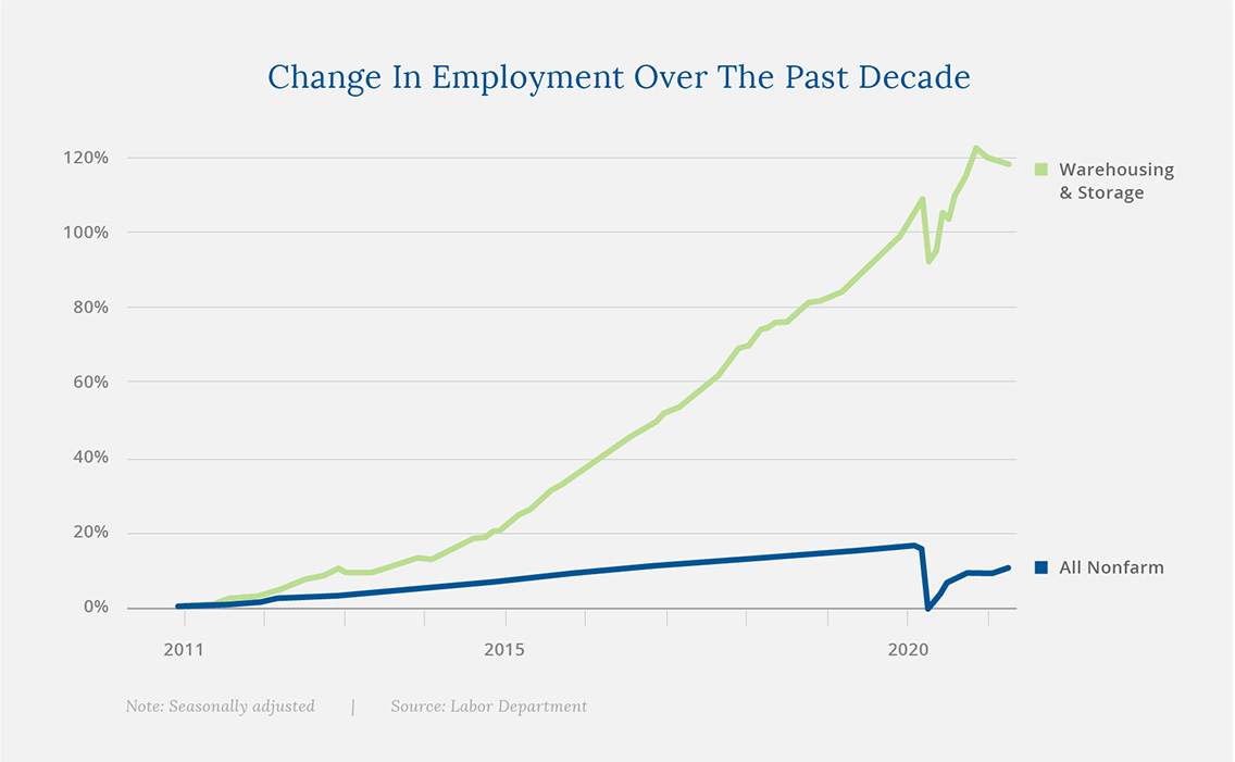 Change in Employment Over the Past Decade
